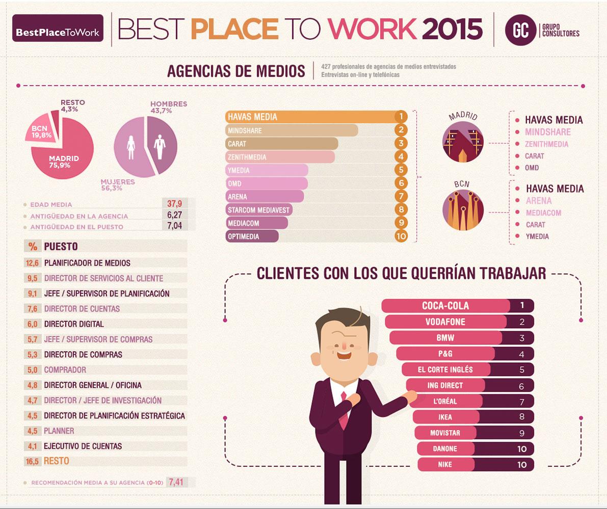 """Primeros resultados del """"Best Place to Work"""""""