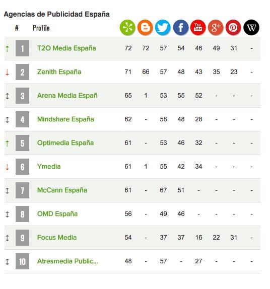Arena Media en tercera Posición en el Ranking de las 20 agencias que mejor gestionan sus medios.
